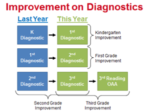 Graph of Improvement on Diagnostics